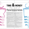 Time and money, the cost of flawlessness